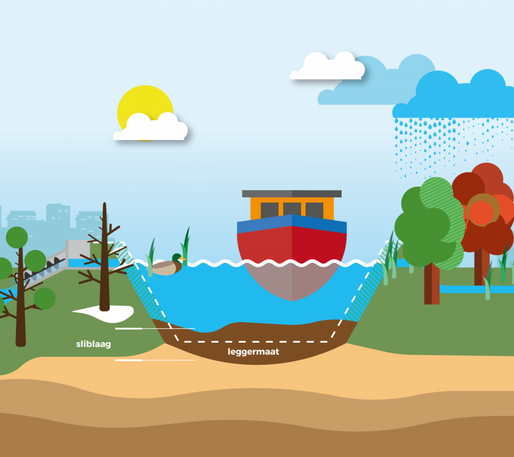 Dutch Water Authorities / Illustrations