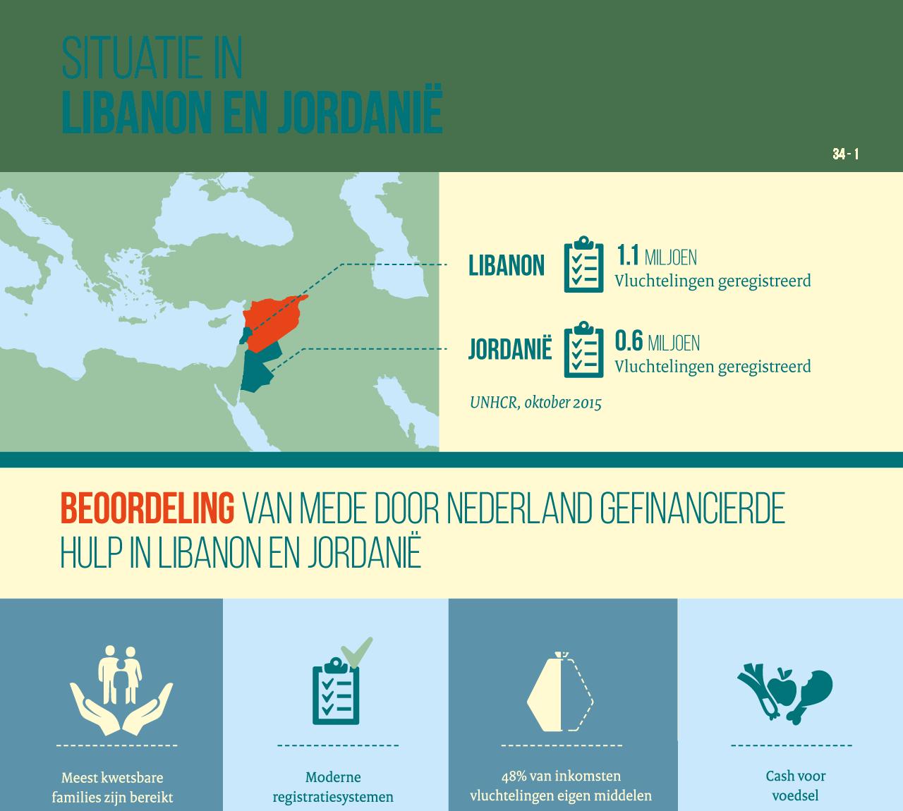 infographic, ontwikkelingshulp, IOB, Studio Duel