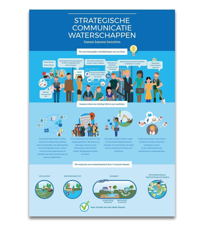 Factsheet, unie van Waterschappen, Studio Duel