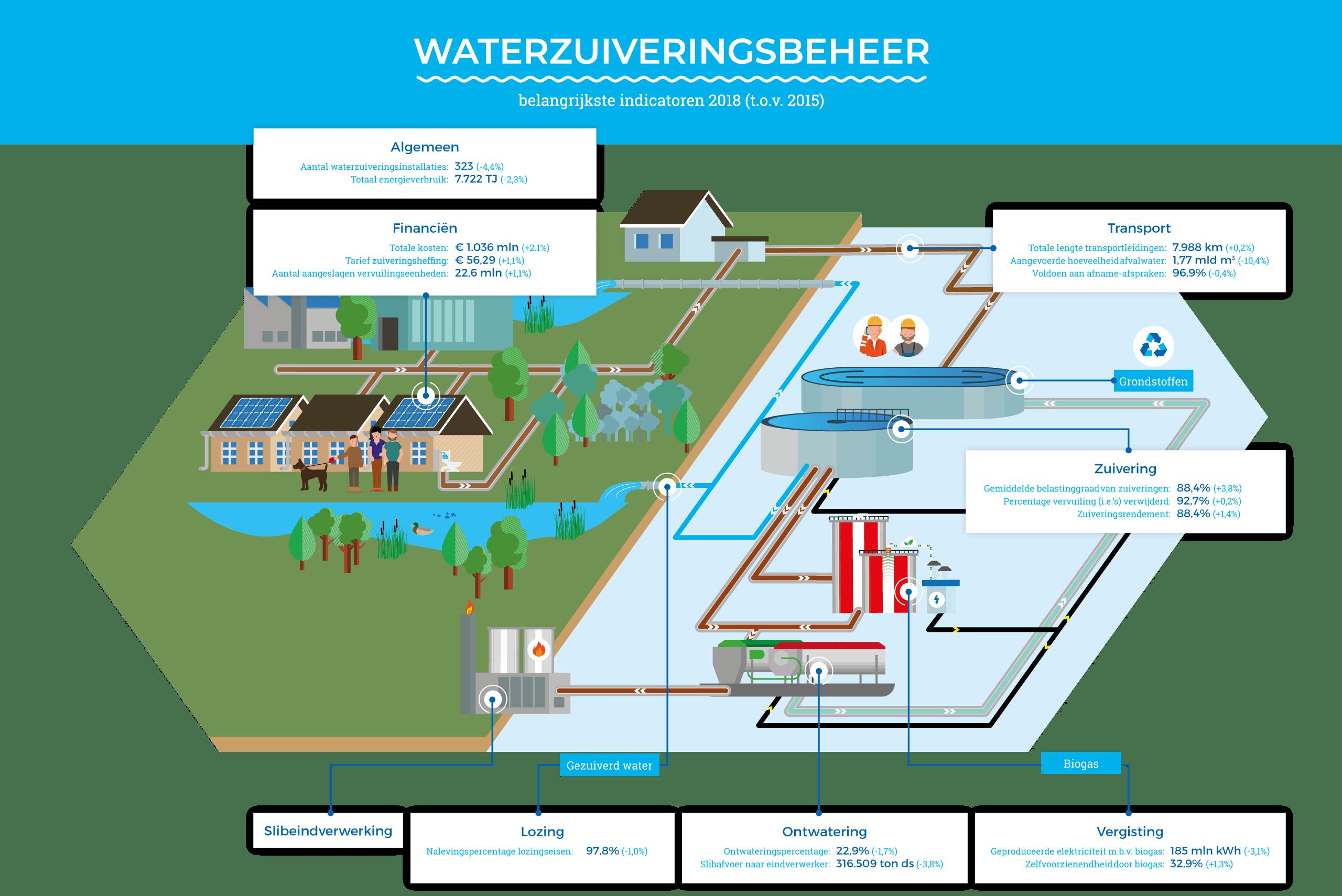 Infographic unie van waterschappen, studio duel